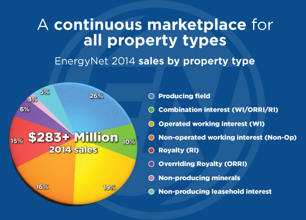 Pie-chart property types 2014
