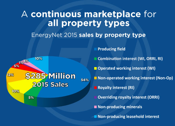 pie-chart property types 2015