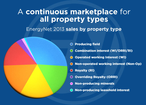 Pie-chart property-types